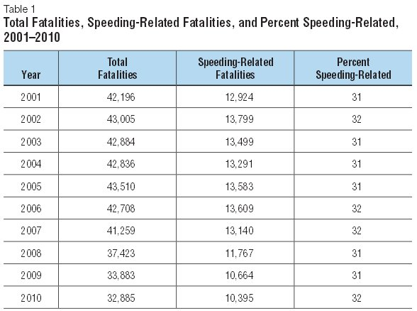 Concrete5 Speeding Fatality Charts