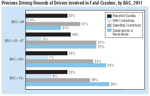 Previous Driving Records of Drivers Involved in Fatal Crashes