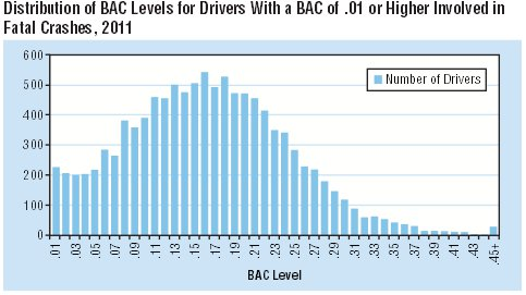 Distribution of BAC Levels for Drivers with a BAC of .01 or Higher Involved in Fatal Crashes, 2011