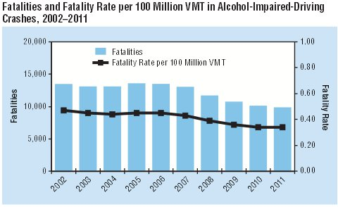 Fatalities and Fatality Rate per 100 Million VMT in Alcohol-Impaired Crashes, 2002-2011